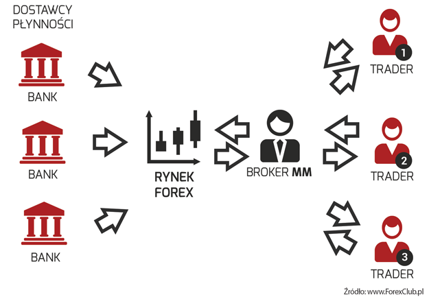 Jak działa Market Maker