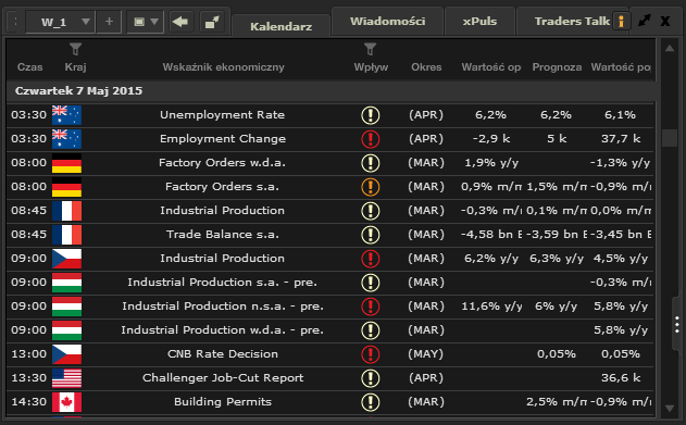 xStation - Kalendarz makroekonomiczny