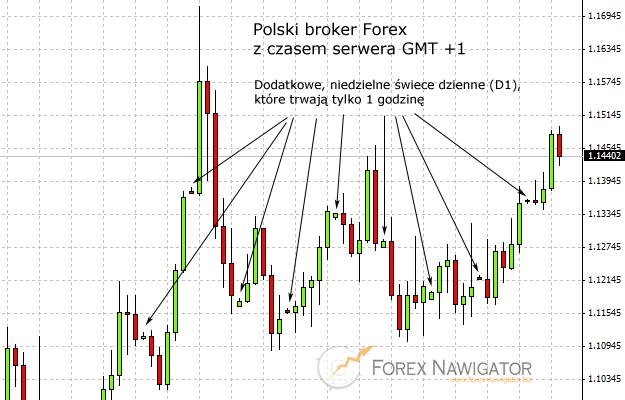 Forex broker gmt+2