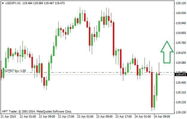 Forex - Zlecenie kupna - Buy - Long