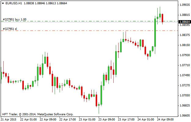Zlecenie Stop Loss (SL) przy transakcji kupna