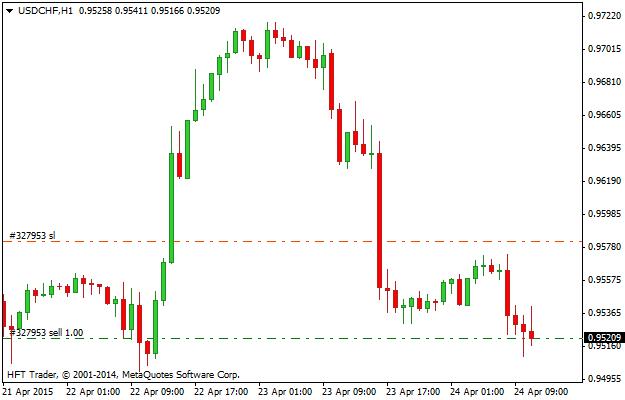 Zlecenie Stop Loss (SL) przy transakcji sprzedaży