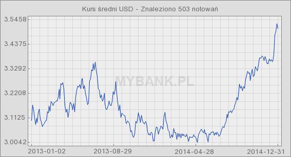 Wykres liniowy - Kurs USD średni