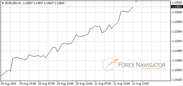 Wykres liniowy - Kurs EURUSD 1H